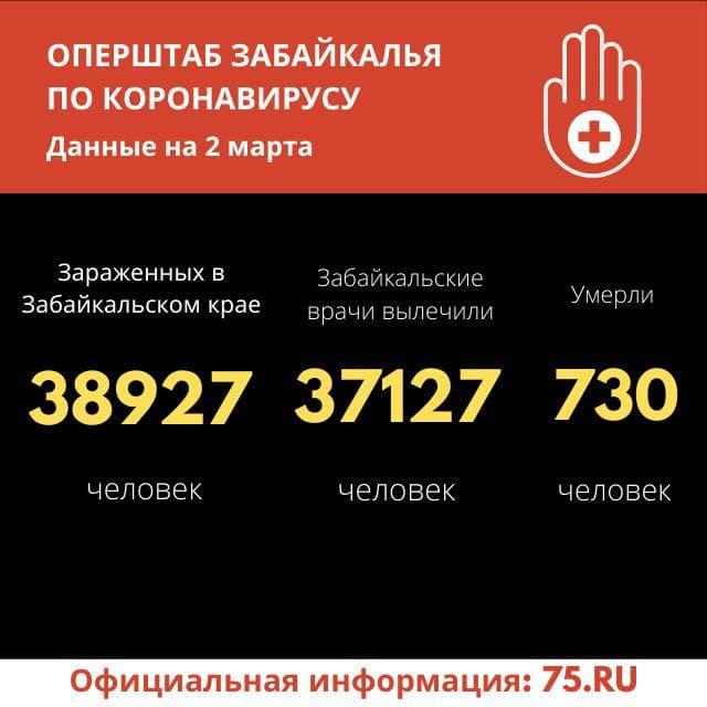 За сутки 106 человек победили коронавирусную инфекцию в Забайкалье