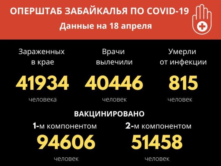 За прошедшие сутки в Забайкалье выявили 37 новых случаев заболевания коронавирусом