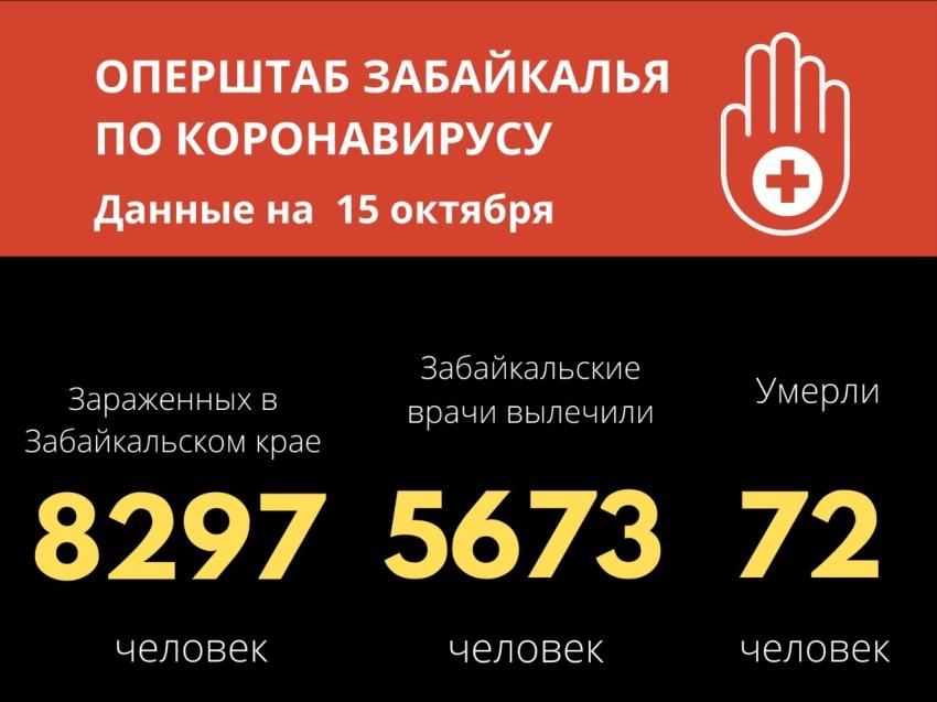 В Забайкалье выявили 188 новых случаев коронавируса