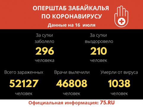 За сутки 296 забайкальцев заболели COVID-19