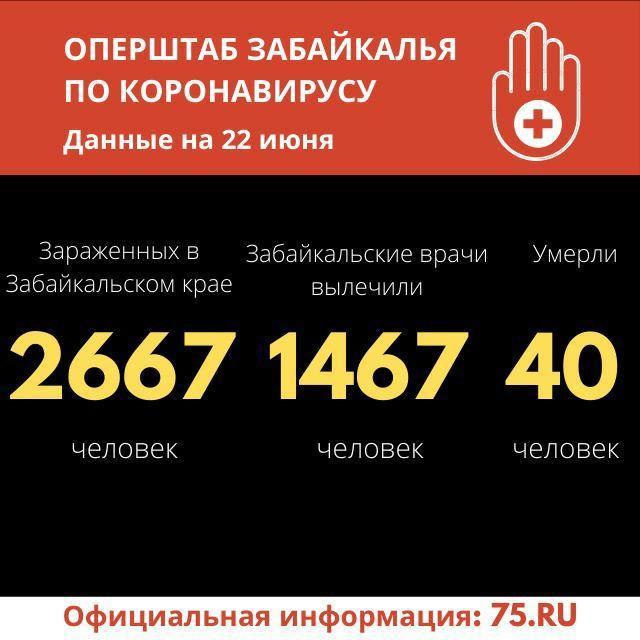 Еще 71 случай коронавируса выявили в Забайкалье за сутки
