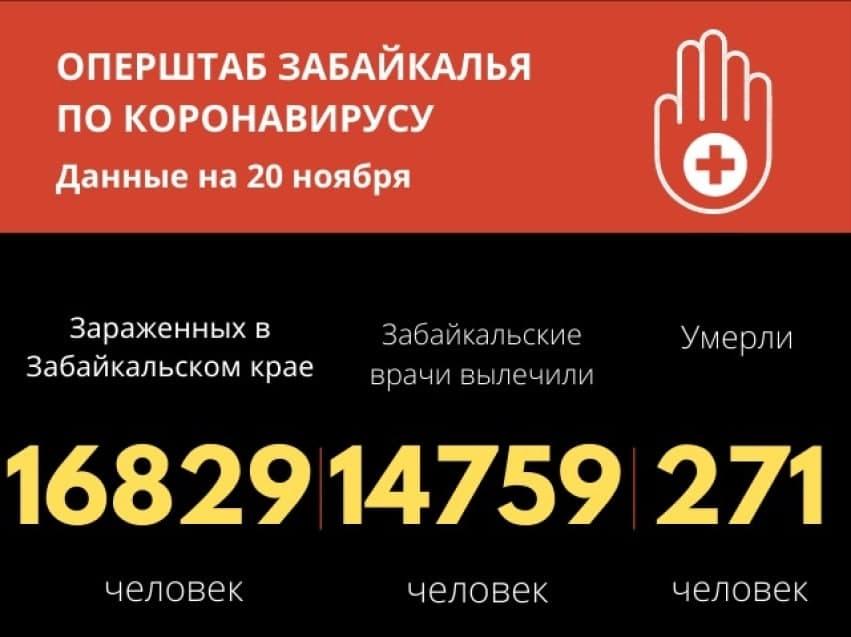 Еще 271 человек заразился коронавирусом в Забайкалье. 5 человек скончались.