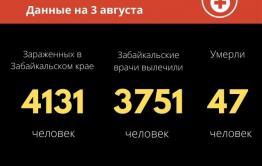 13 новых случаев заражения COVID-19 выявили в Забайкалье за сутки