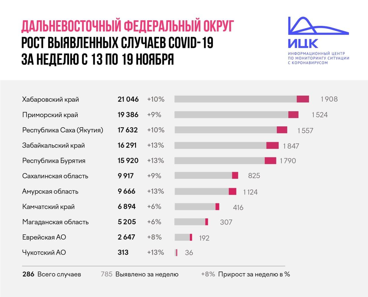 В Забайкалье по итогам недели прирост заболевших COVID-19 составил 13%