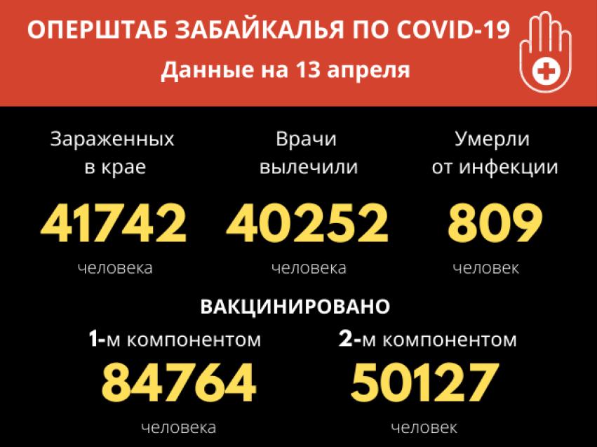 Еще 80 забайкальцев победили COVID-19
