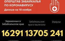 В Забайкалье еще 270 человек заразились коронавиурсом, шестеро скончались