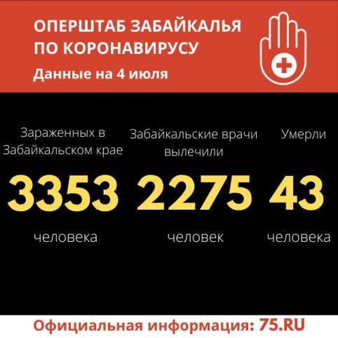 Хроники коронавируса в Забайкалье: 46 зараженных за сутки, 56 выздоровели и один летальный случай