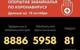 Три новых летальных случая от коронавируса зафиксировали в Забайкалье
