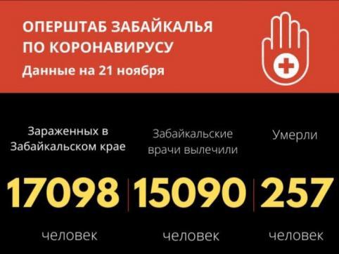 Еще 269 человек заразились коронавирусом в Забайкалье. Пятеро скончались