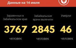 Коронавирус в Забайкалье: 39 новых случаев за сутки