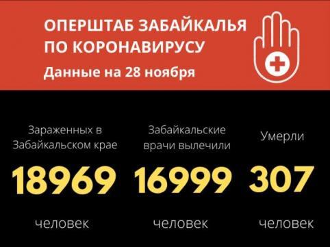 270 новых случаев COVID-19 выявили в Забайкалье за сутки, пять человек скончались